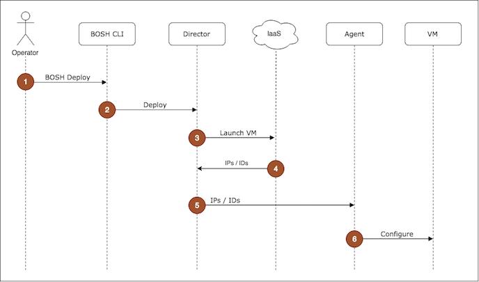 Components of BOSH - Cloud Foundry BOSH